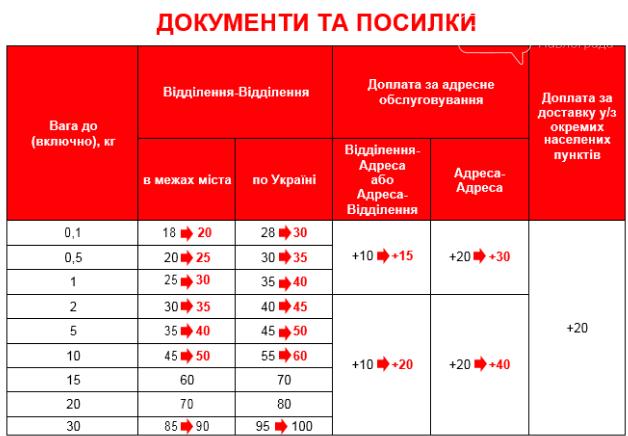 """""""Нова пошта"""" з 1 серпня суттєво підніме тарифи, фото-1"""