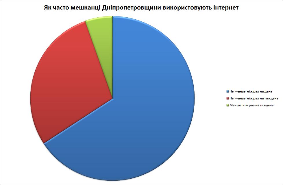 З якою метою мешканці Дніпропетровщини використовують інтернет , фото-1
