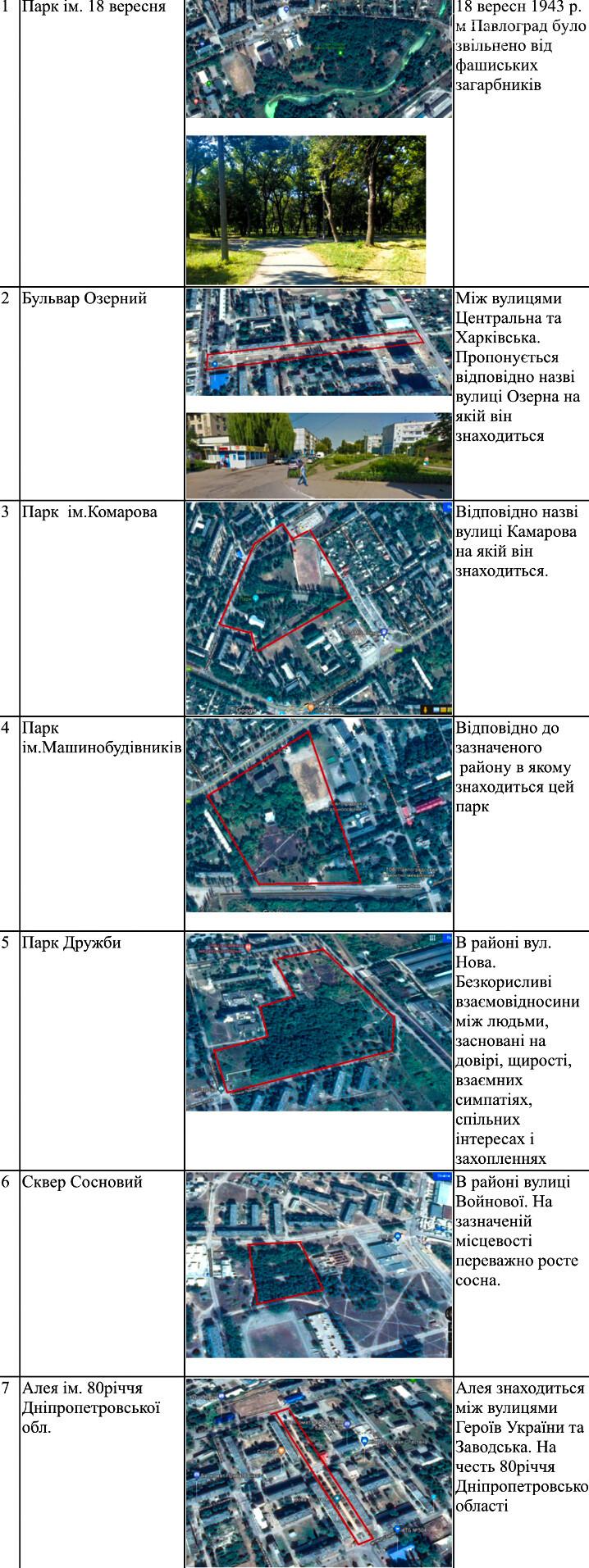 Які назви планують присвоїти паркам, скверам та бульварам у Павлограді, фото-1