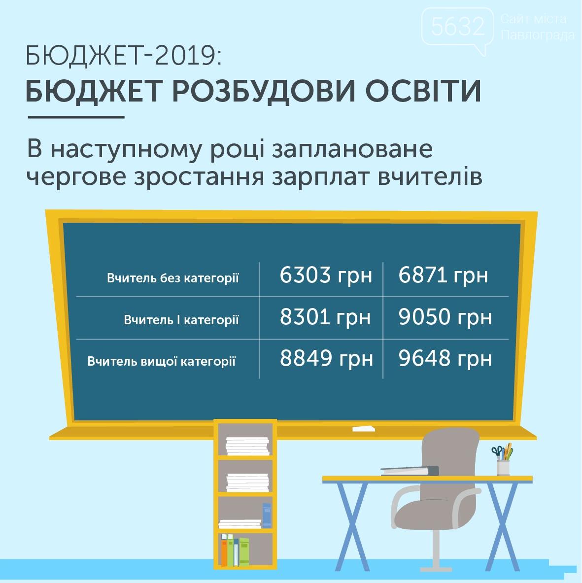 Заробітна плата вчителів наступного року зросте на 25%, фото-1