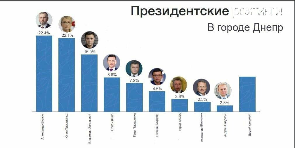 Скрытый актив Александра Вилкула: почему власть прячет его реальные рейтинги?, фото-2