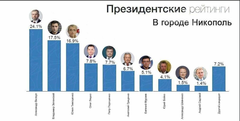 Скрытый актив Александра Вилкула: почему власть прячет его реальные рейтинги?, фото-1