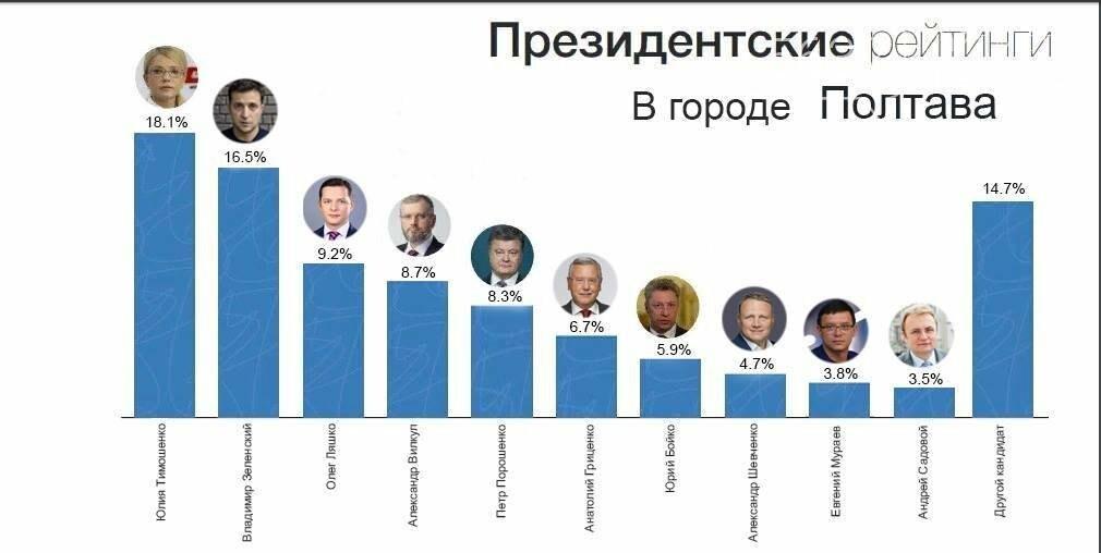 Скрытый актив Александра Вилкула: почему власть прячет его реальные рейтинги?, фото-3