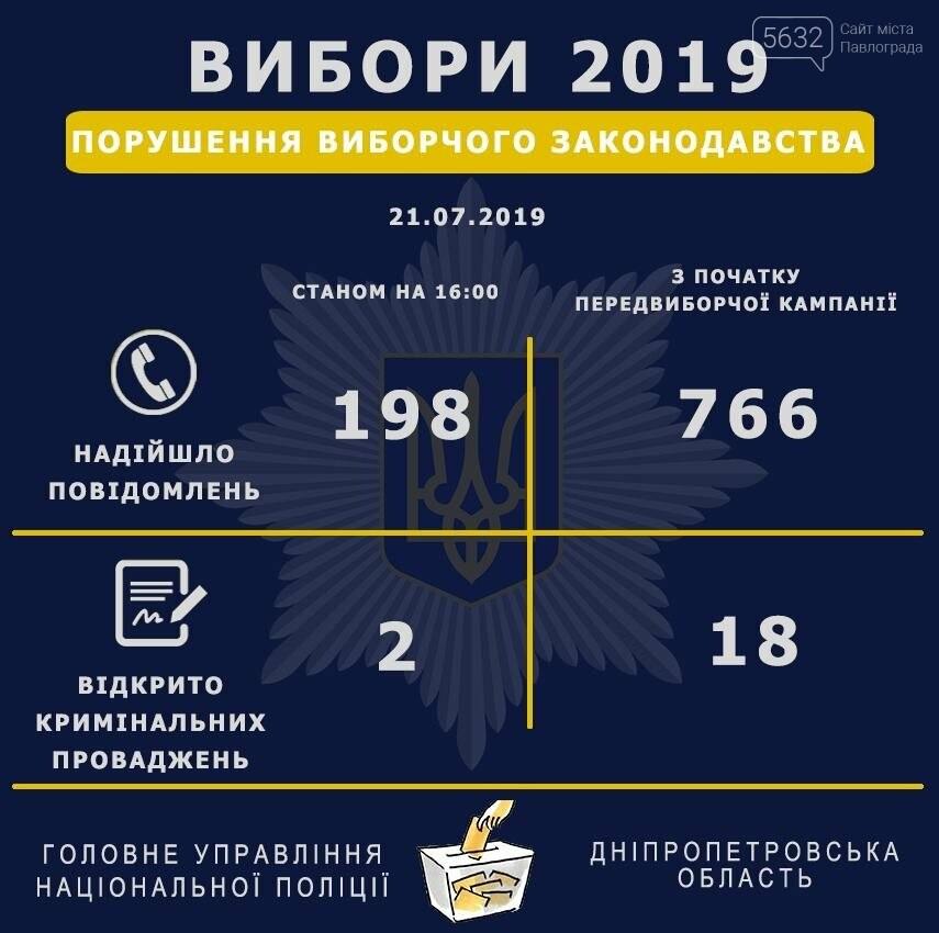 Полиция области продолжает фиксировать нарушения на выборах, фото-1