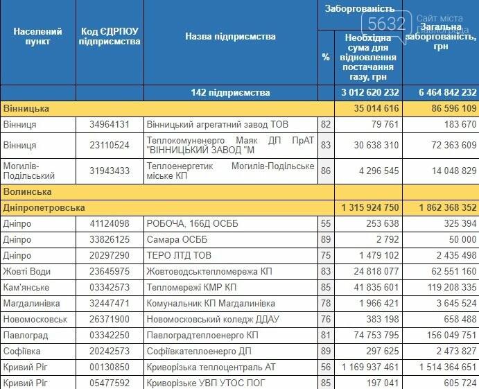 Павлоград – в списке должников за тепло, фото-1