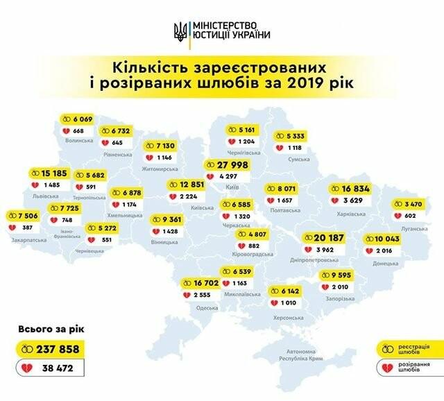 На Днепропетровщине на 5 браков приходится 1 развод, фото-1