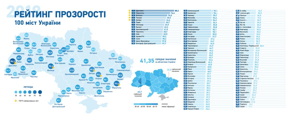 В рейтинге прозрачности городов Павлоград занял лишь 79 место, фото-1