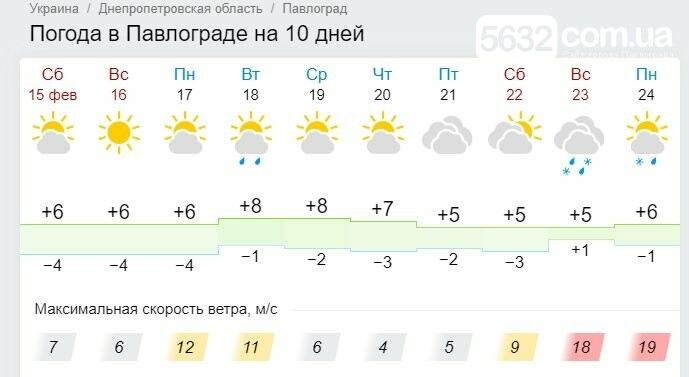 Вторая половина февраля порадует павлоградцев весенним теплом, фото-1