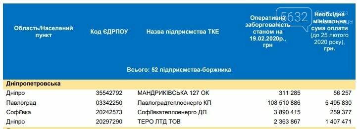 Отопительный сезон в Павлограде под угрозой , фото-1