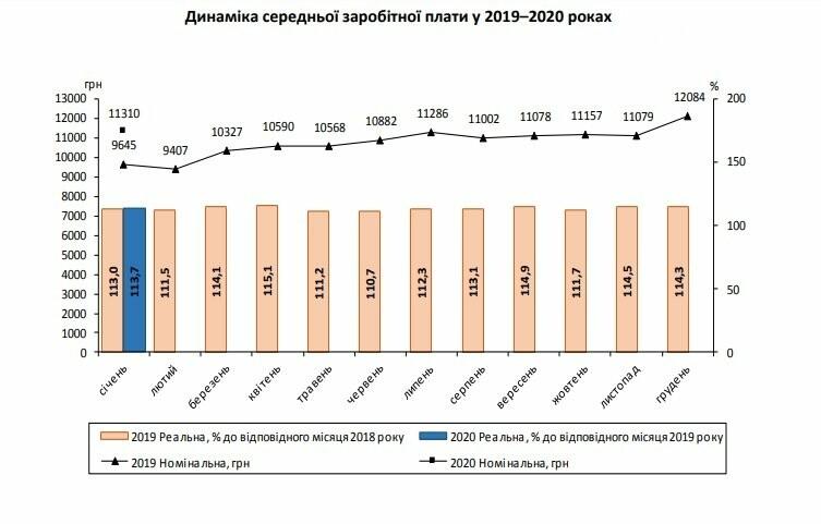 Стала известна средняя заработная плата на Днепропетровщине, фото-1