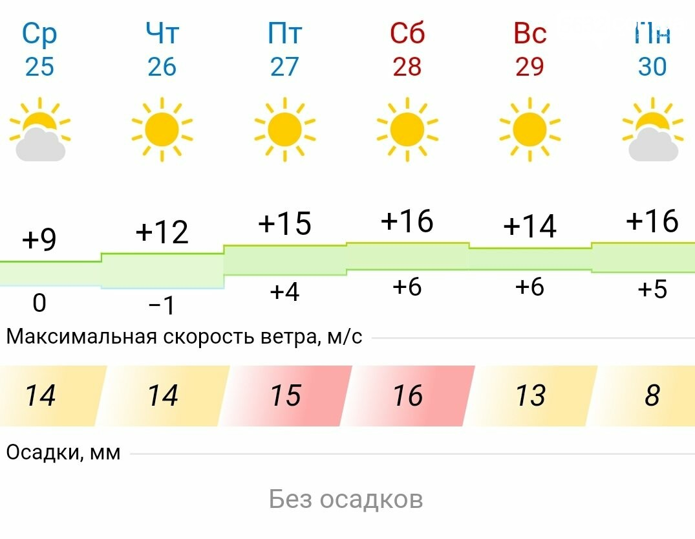В Павлоград идёт тепло, фото-1