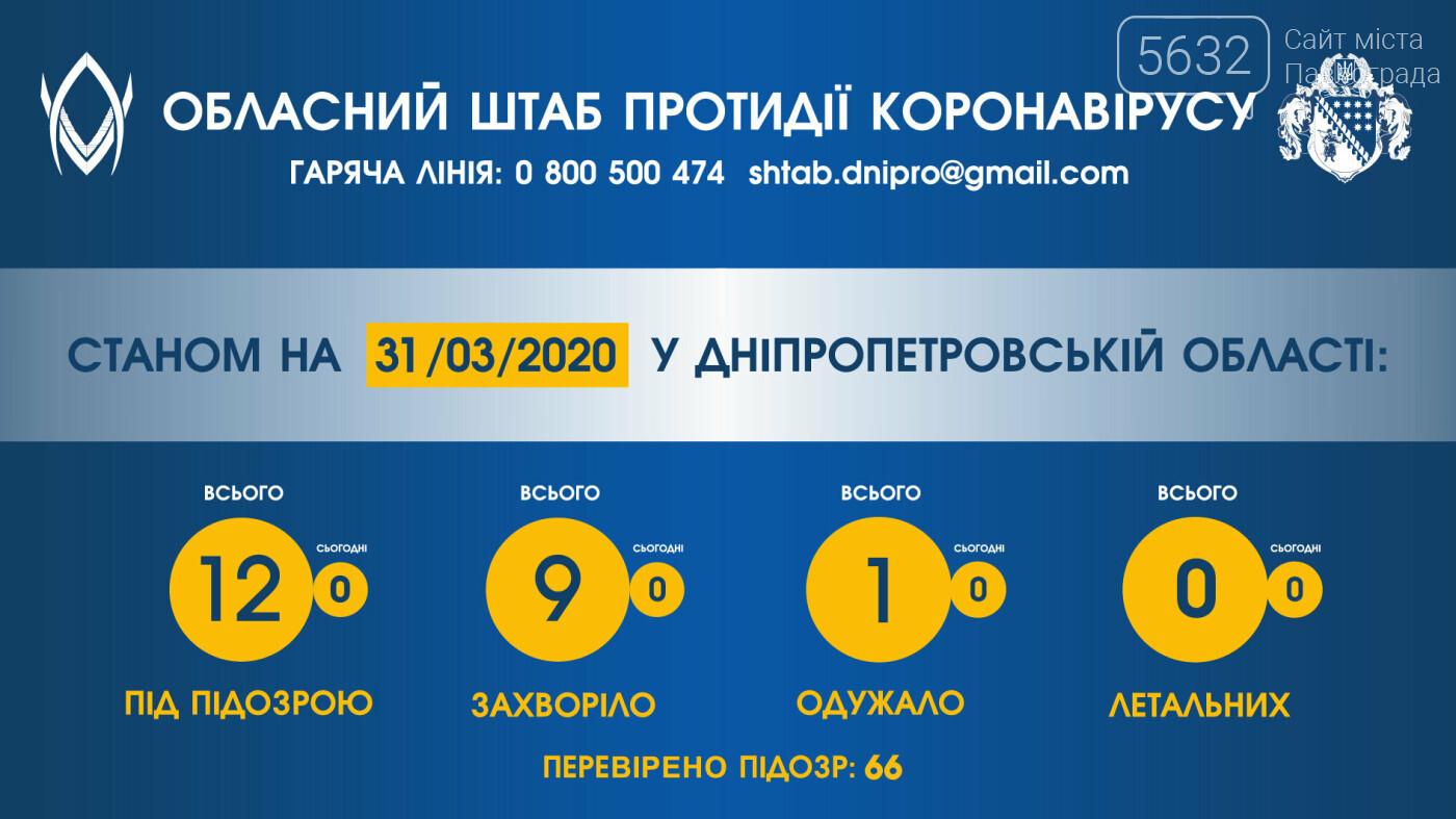 В Днепропетровской области уже 9 случаев заболевания коронавирусом, фото-1