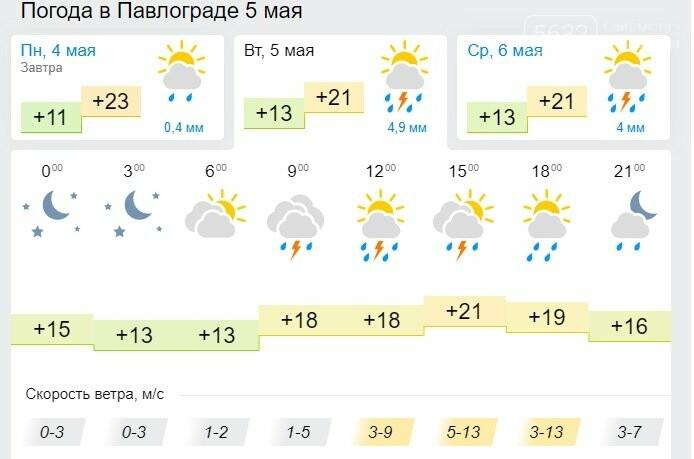 На Павлоград надвигаются дожди с грозами, фото-1