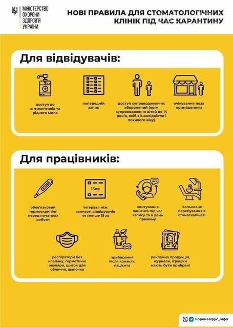 МОЗ опубликовало правила работы стоматологических клиник, фото-1