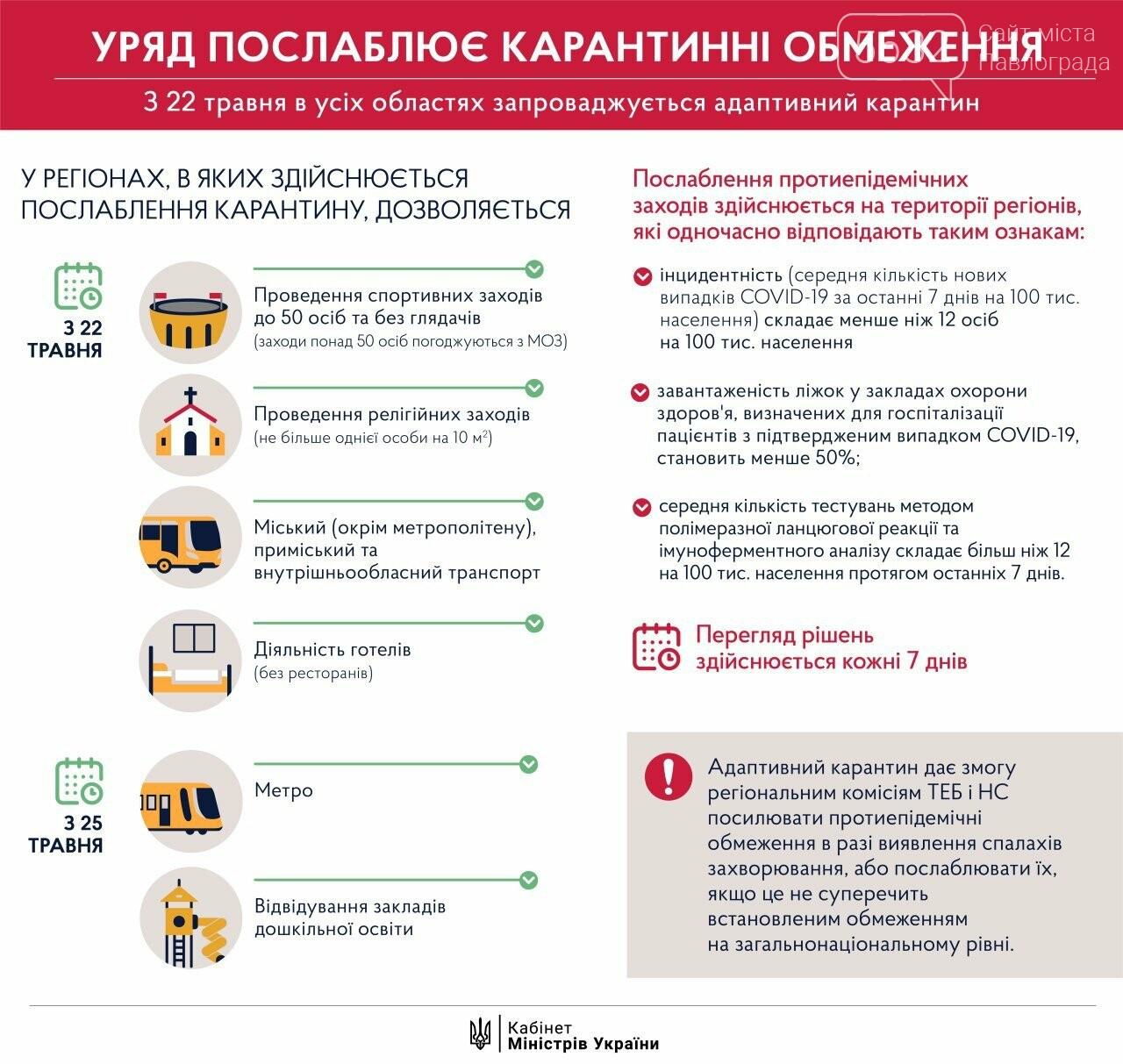22 мая в Украине стартует второй этап ослабления карантина, фото-1