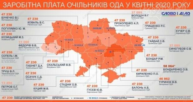 Губернатор Днепропетровщины получил за апрель самую большую зарплату среди своих коллег, фото-1