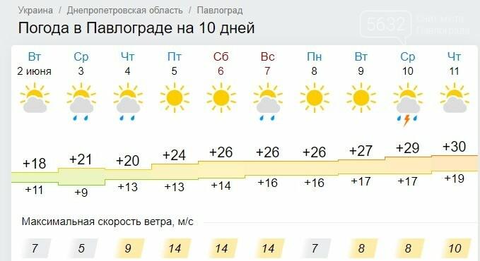 В Павлоград идёт долгожданное летнее тепло, фото-1