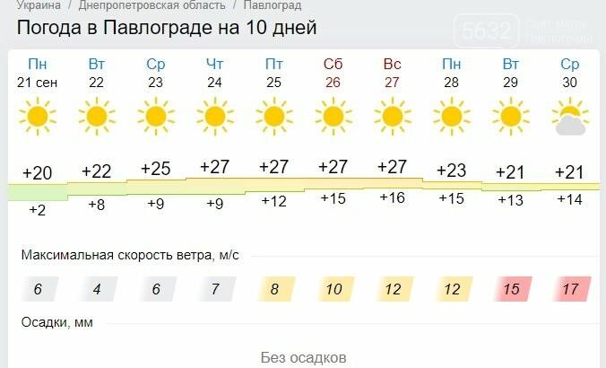 В Павлоград идёт «бабье» лето, фото-1