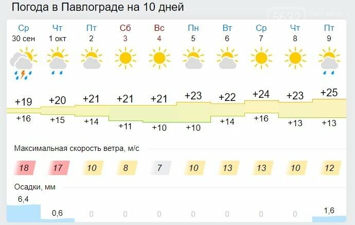 Дожди в Павлограде сменятся теплом и солнцем, фото-1