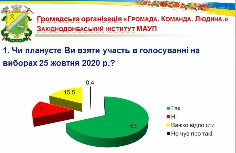 63% павлоградцев планируют принять участие в местных выборах, фото-1