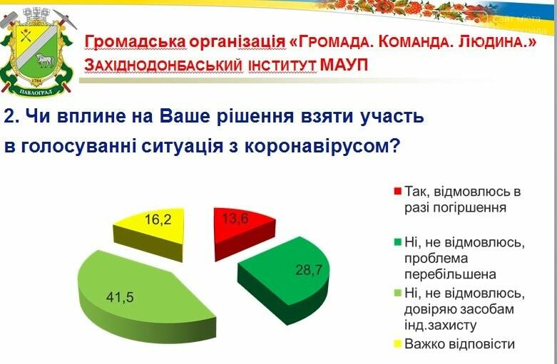 63% павлоградцев планируют принять участие в местных выборах, фото-2