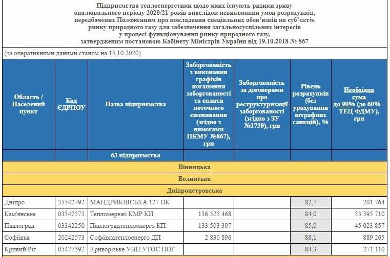 Отопительный сезон в Павлограде может начаться с опозданием, фото-1