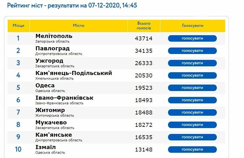 Шансы Павлограда на победу в конкурсе на звание лучшего города тают с каждым днём, фото-1