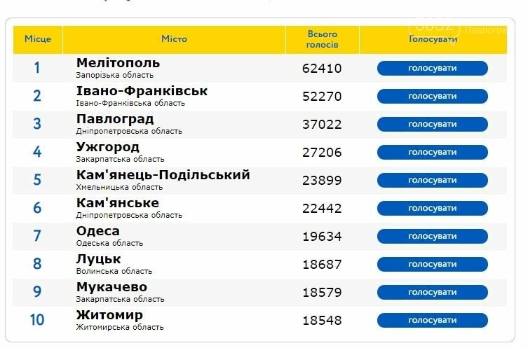 Павлоград занял третье место в конкурсе на звание лучшего города Украины, фото-1