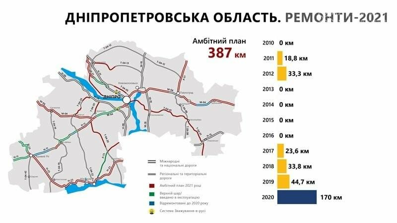 В 2021 году в области планируют отремонтировать почти 400 км дорог, фото-1