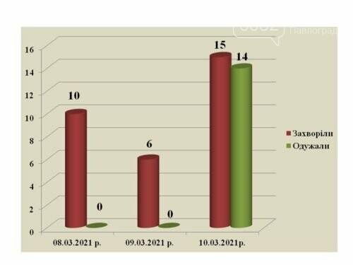 15 человек заболели, 14 выздоровели: коронавирусная статистика по Павлограду, фото-1