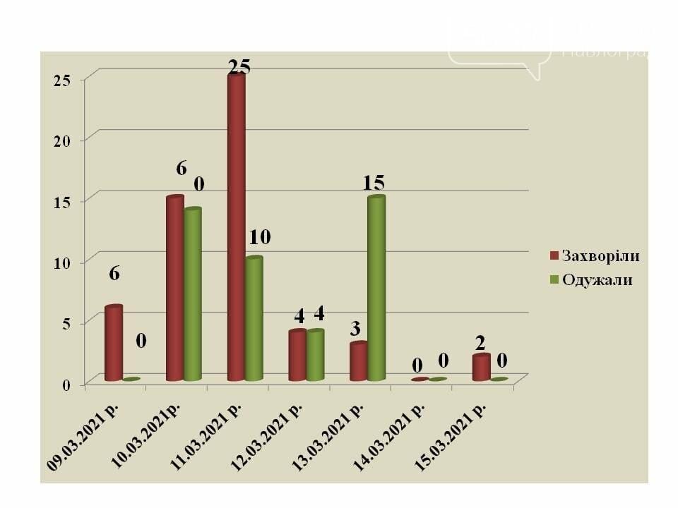 117 павлоградцев лечатся от коронавируса, фото-1