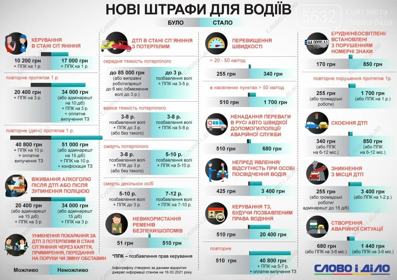 С сегодняшнего дня в Украине будут штрафовать по-новому за нарушение ПДД, фото-1