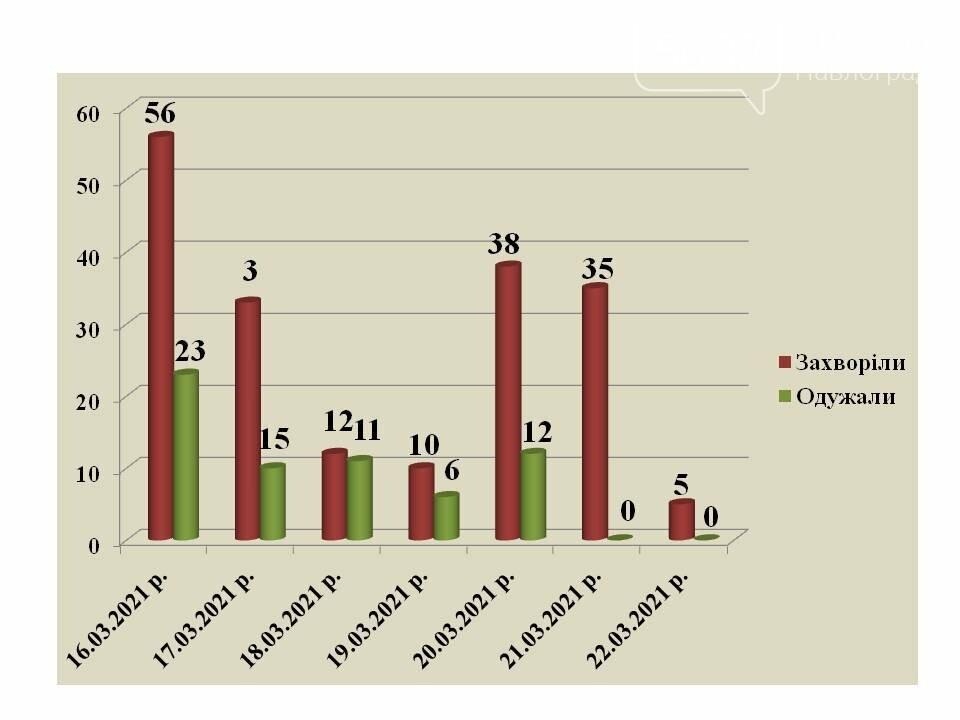 Коронавирусная статистика в Павлограде пополнилась новыми случаями, фото-1