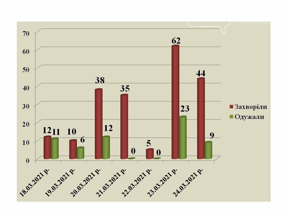 В Павлограде отмечается рост заболеваемости коронавирусом, в том числе среди детей, фото-1