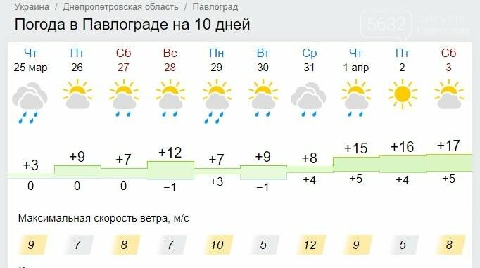В Павлоград идёт долгожданное тепло, фото-1