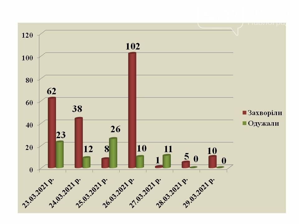 Почти 600 павлоградцев находятся на самоизоляции из-за контактов с больными коронавирусом, фото-1