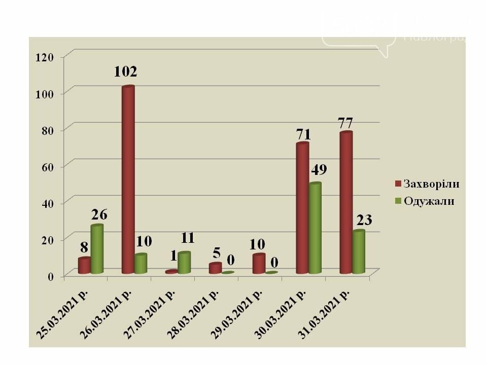 В Павлограде растёт количество случаев коронавируса, в том числе смертельных, фото-1