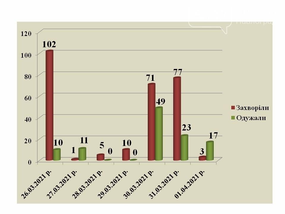 455 павлоградцев лечатся от коронавируса, ещё 479 жителей города находятся на самоизоляции, фото-1