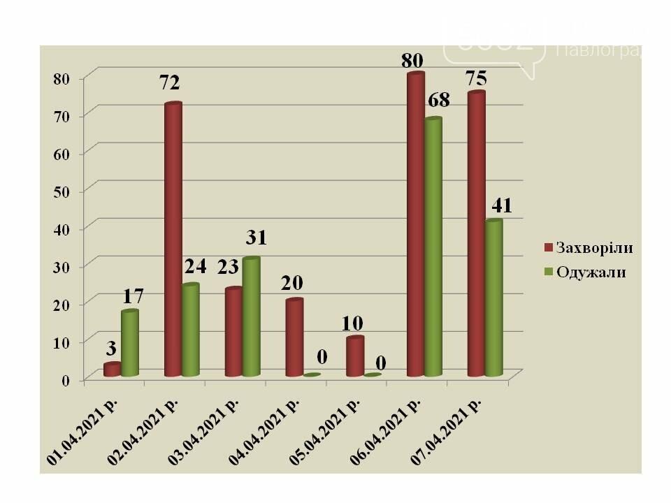 Количество заболевших коронавирусом павлоградцев перевалило через 4 тысячи, фото-1