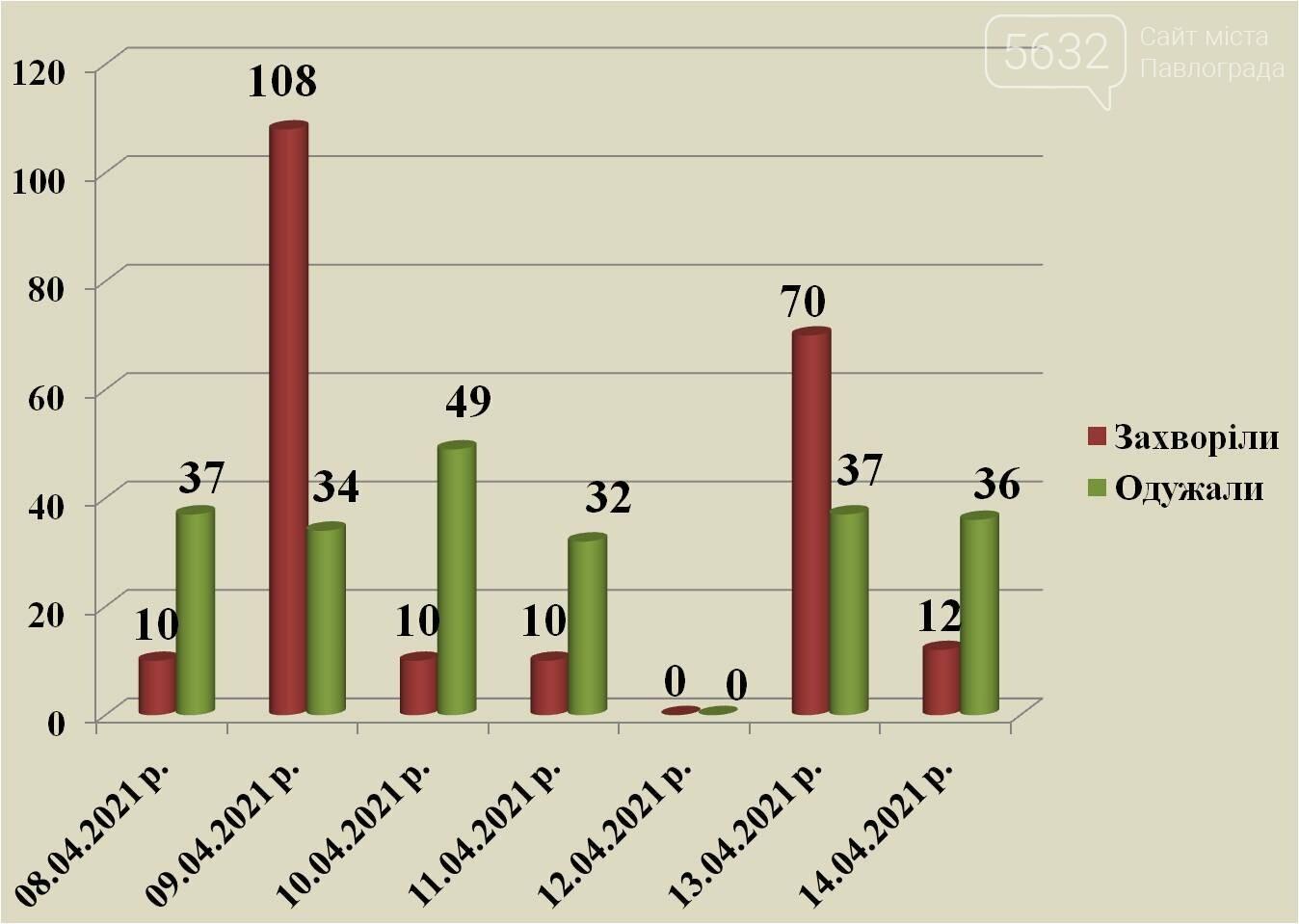За сутки в Павлограде от коронавируса выздоровело в 3 раза больше людей, чем заболело, фото-1