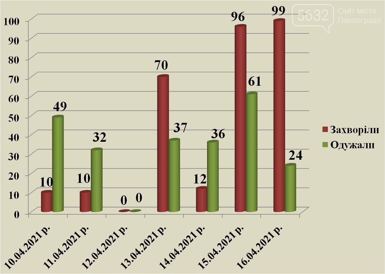Почти сотня новых случаев и ещё одна смерть: коронавирусная статистика по Павлограду за сутки, фото-1