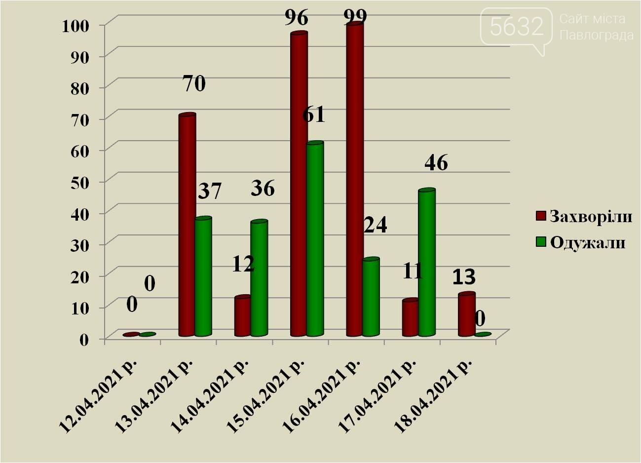 Количество заболевших коронавирусом павлоградцев перевалило через 4500, фото-1