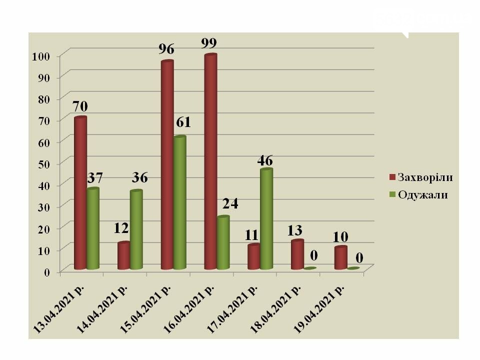 Более 600 павлоградцев проходят лечение от коронавируса, фото-1