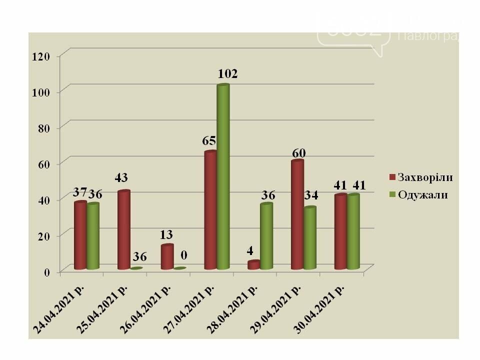 В Павлограде увеличилось количество детей, заболевших коронавирусом, фото-1