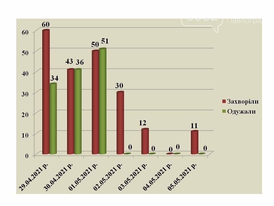 Ещё 11 павлоградцев получили положительные результаты тестов на коронавирус, фото-1