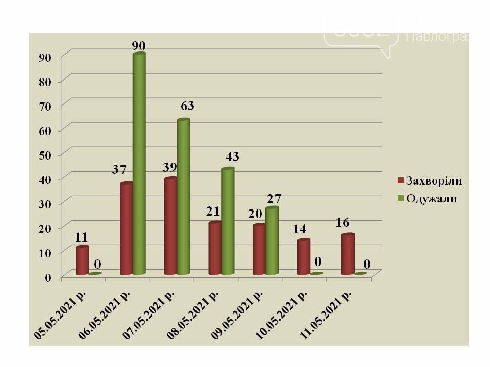 Уровень заболеваемости коронавирусом в Павлограде снижается, фото-1