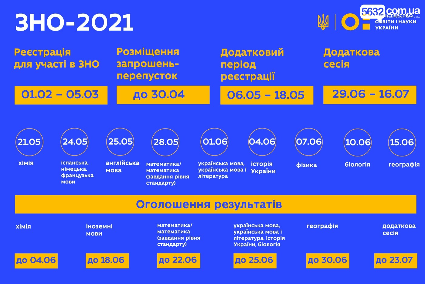 Завтра в Украине стартует основная сессия внешнего независимого оценивания, фото-1