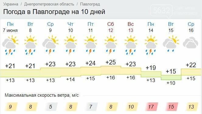 До середины июня павлоградцы не будут расставаться с зонтами: обещают дожди с грозами, фото-1