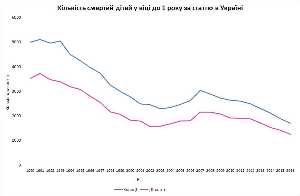 В Україні кількість жінок значно перевищує кількість чоловіків, фото-1