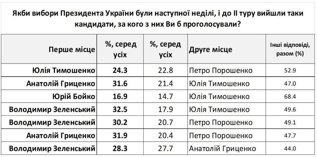 Кардинальные изменения в рейтингах президентской кампании-2019 - четвёрка лидеров А. Гриценко, В. Зеленский, Ю. Тимошенко, П. Порошенко, фото-3